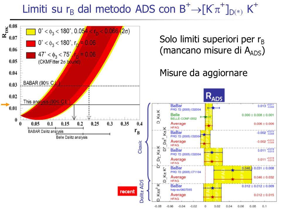 Limiti su r B dal metodo ADS con B + [K - + ] D K + Solo limiti superiori per r B (mancano misure di A ADS ) Misure da aggiornare