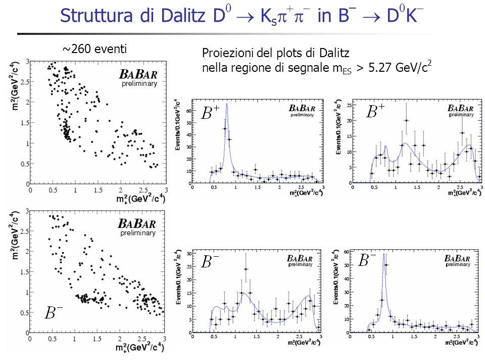 Struttura di Dalitz D K s in B – D K Proiezioni del plots di Dalitz nella regione di segnale m ES > 5.27 GeV/c 2 ~260 eventi