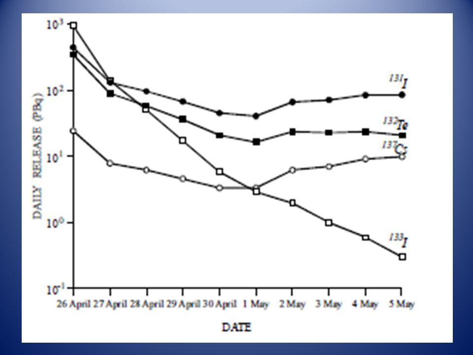 I-131 Durante le prime settimane lattività deposta al suolo era dovuta soprattutto a radionuclidi a vita breve ed il più importante dal punto di vista radiologico è lo I-131.