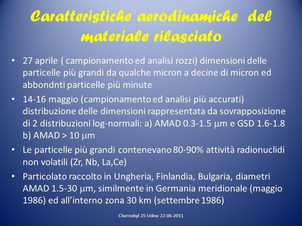 Caratteristiche aerodinamiche del materiale rilasciato 27 aprile ( campionamento ed analisi rozzi) dimensioni delle particelle più grandi da qualche m