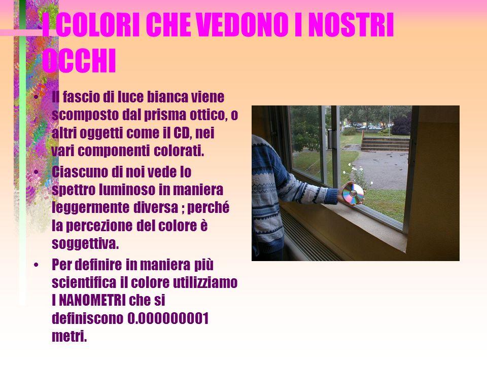 I COLORI CHE VEDONO I NOSTRI OCCHI Il fascio di luce bianca viene scomposto dal prisma ottico, o altri oggetti come il CD, nei vari componenti colorati.