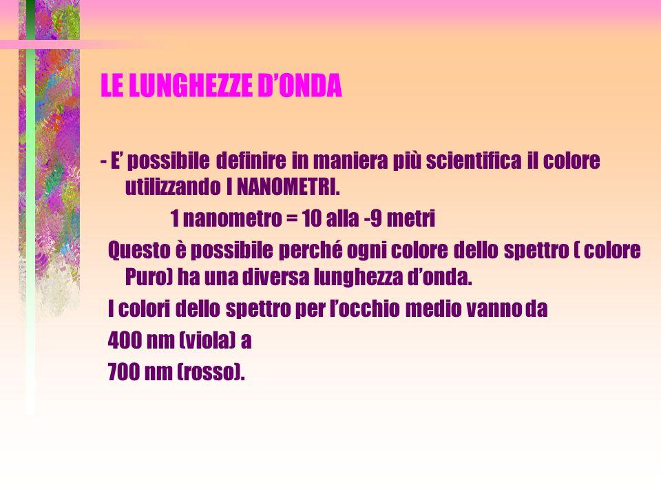 LE LUNGHEZZE DONDA - E possibile definire in maniera più scientifica il colore utilizzando I NANOMETRI. 1 nanometro = 10 alla -9 metri Questo è possib
