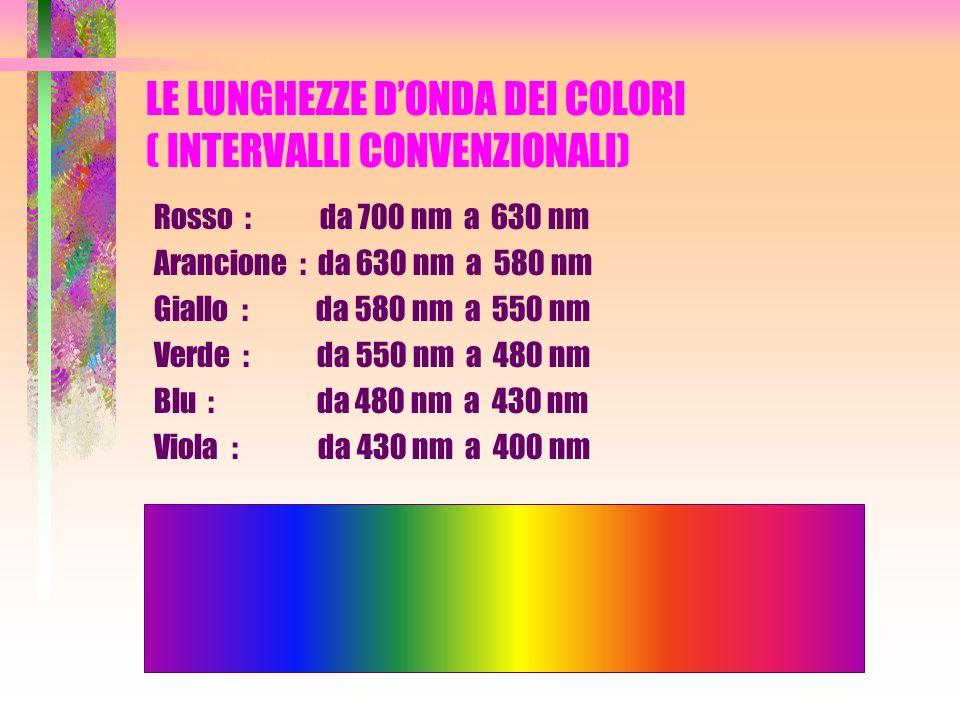 LE LUNGHEZZE DONDA DEI COLORI ( INTERVALLI CONVENZIONALI) Rosso : da 700 nm a 630 nm Arancione : da 630 nm a 580 nm Giallo : da 580 nm a 550 nm Verde