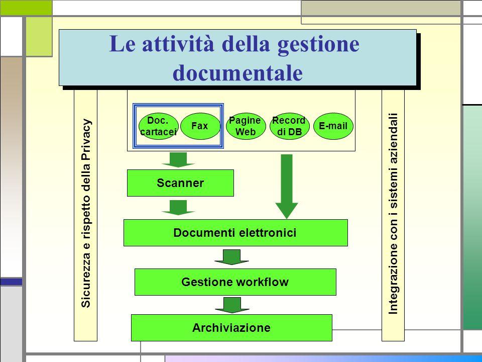 Documenti in diversi formati Doc. cartacei E-mail Pagine Web Record di DB Fax Documenti elettronici Gestione workflow Archiviazione Sicurezza e rispet