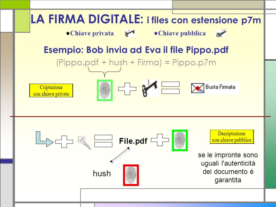LA FIRMA DIGITALE: i files con estensione p7m Esempio: Bob invia ad Eva il file Pippo.pdf (Pippo.pdf + hush + Firma) = Pippo.p7m se le impronte sono u