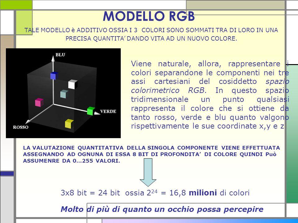 MODELLO RGB Viene naturale, allora, rappresentare i colori separandone le componenti nei tre assi cartesiani del cosiddetto spazio colorimetrico RGB.