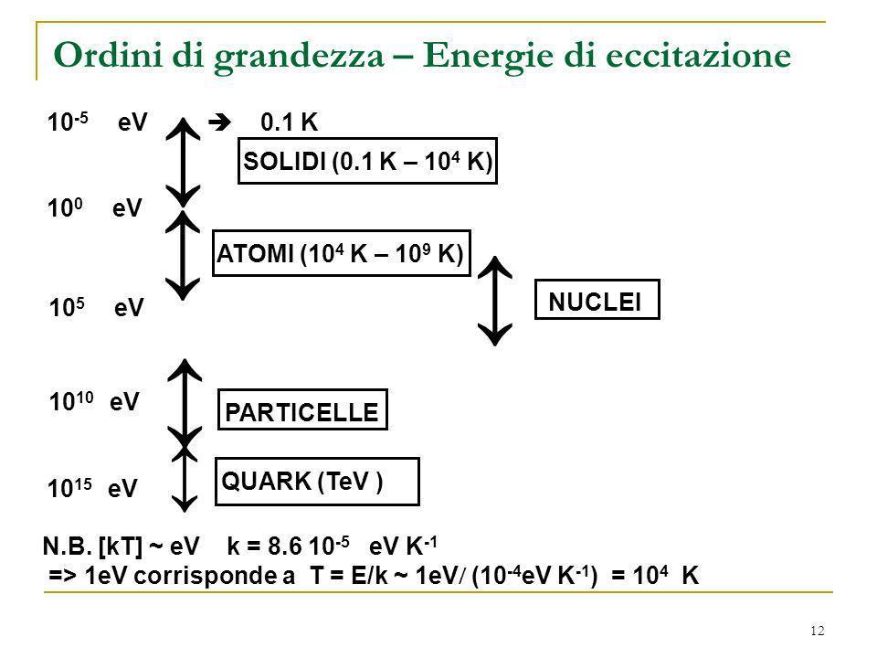 12 Ordini di grandezza – Energie di eccitazione 10 -5 eV 0.1 K SOLIDI (0.1 K – 10 4 K) 10 0 eV 10 5 eV 10 10 eV ATOMI (10 4 K – 10 9 K) NUCLEI PARTICE