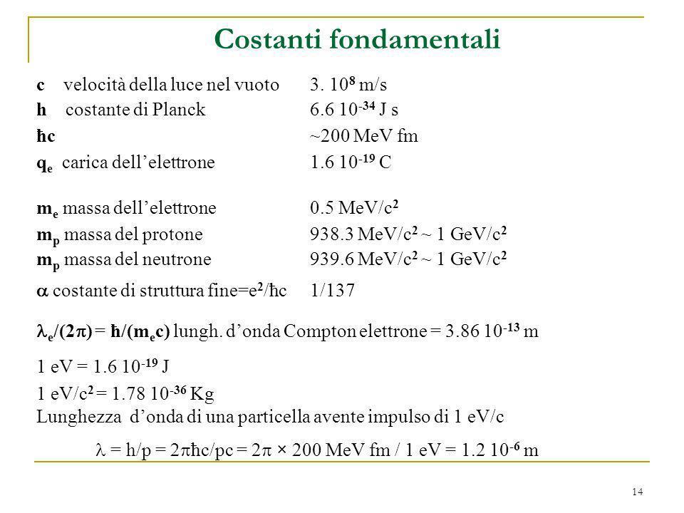 14 Costanti fondamentali c velocità della luce nel vuoto3. 10 8 m/s h costante di Planck 6.6 10 -34 J s ħc ~200 MeV fm m e massa dellelettrone0.5 MeV/