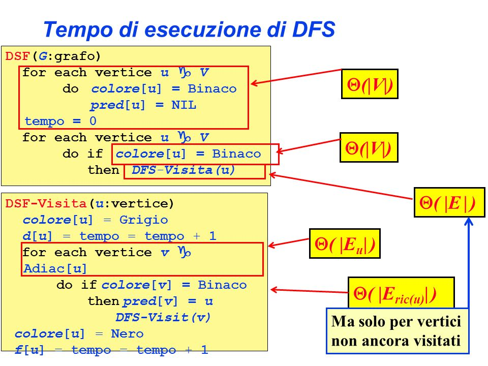 Tempo di esecuzione di DFS DSF(G:grafo) for each vertice u V do colore[u] = Binaco pred[u] = NIL tempo = 0 for each vertice u V do if colore[u] = Bina
