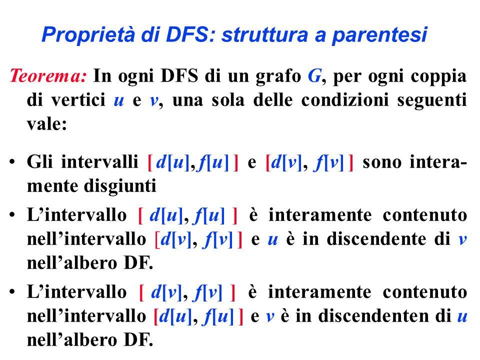 Proprietà di DFS: struttura a parentesi Teorema: In ogni DFS di un grafo G, per ogni coppia di vertici u e v, una sola delle condizioni seguenti vale: