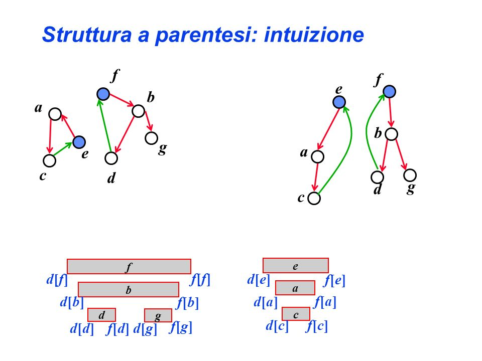 Struttura a parentesi: intuizione a b c d e f g d b g f f b d g d[f]d[f] f[f]f[f] d[b]d[b] d[d]d[d] f[b]f[b] f[g]f[g] f[d]f[d]d[g]d[g] c a e e a c d[e