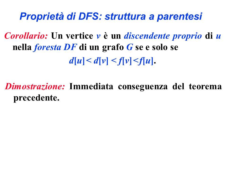 Proprietà di DFS: struttura a parentesi Corollario: Un vertice v è un discendente proprio di u nella foresta DF di un grafo G se e solo se d[u] < d[v]