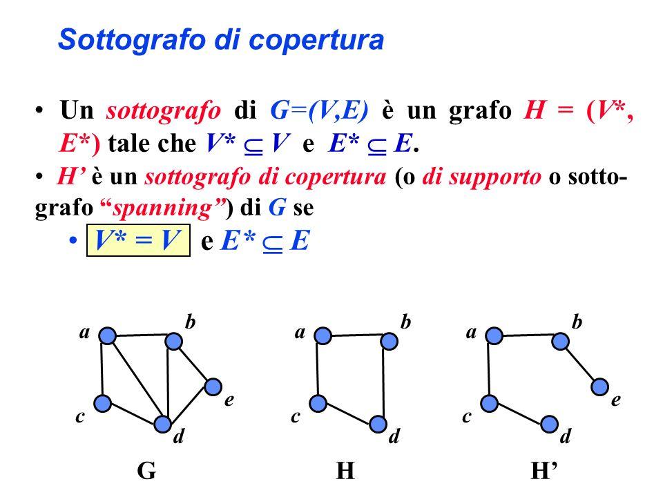 Sottografo di copertura Un sottografo di G=(V,E) è un grafo H = (V*, E*) tale che V* V e E* E. a b c d e GH a b c d e a b c d H H è un sottografo di c
