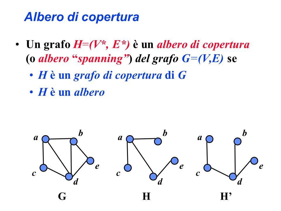 Albero di copertura Un grafo H=(V*, E*) è un albero di copertura (o albero spanning) del grafo G=(V,E) se H è un grafo di copertura di G H è un albero