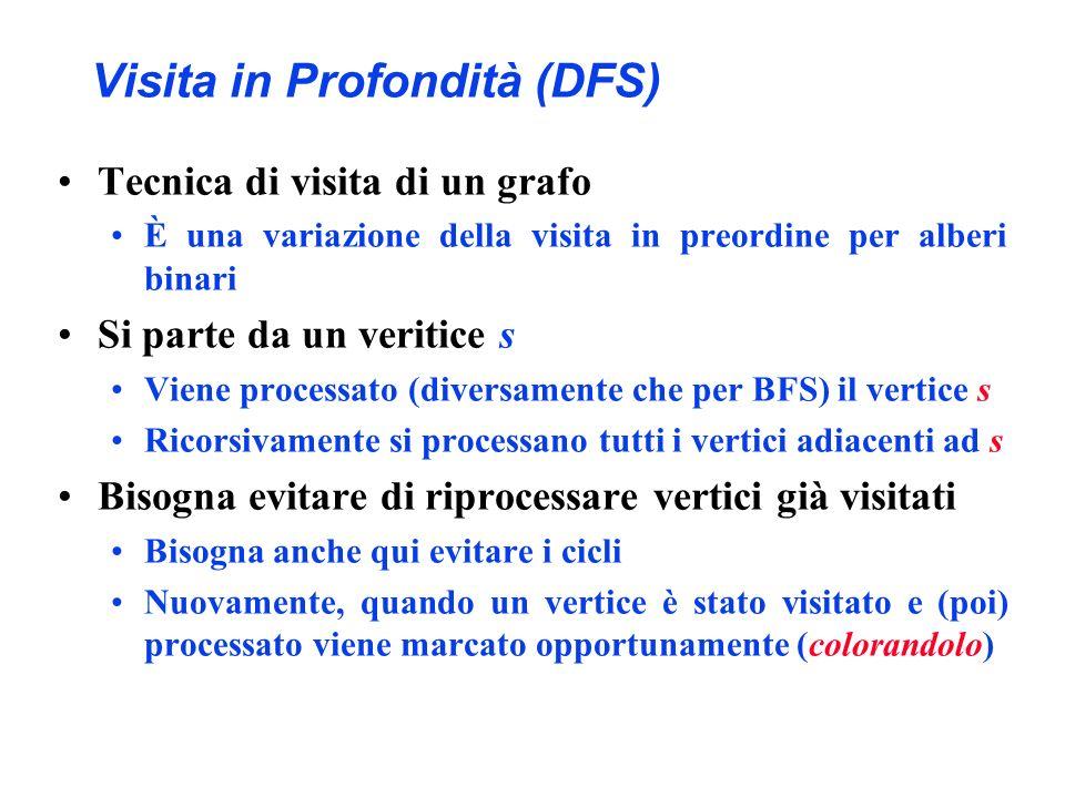 Visita in Profondità (DFS) Tecnica di visita di un grafo È una variazione della visita in preordine per alberi binari Si parte da un veritice s Viene