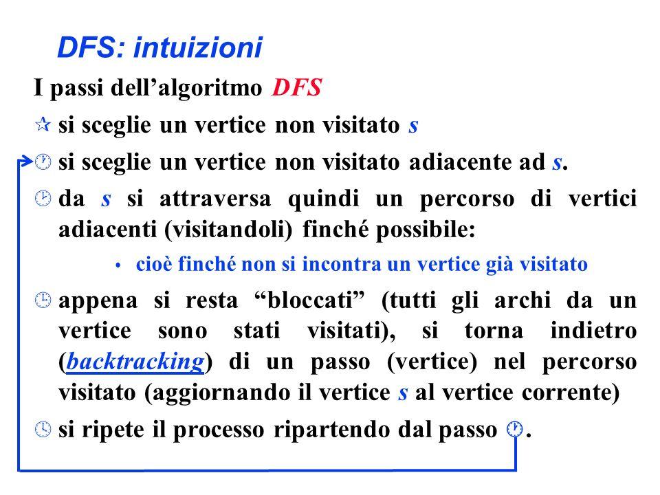 DFS: intuizioni I passi dellalgoritmo DFS ¶ si sceglie un vertice non visitato s · si sceglie un vertice non visitato adiacente ad s. ¸ da s si attrav