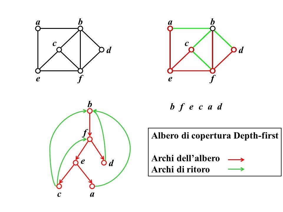 ba c ef d b ac e f d bacefd ba c ef d Albero di copertura Depth-first Archi dellalbero Archi di ritoro