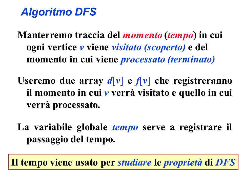Algoritmo DFS Manterremo traccia del momento (tempo) in cui ogni vertice v viene visitato (scoperto) e del momento in cui viene processato (terminato)