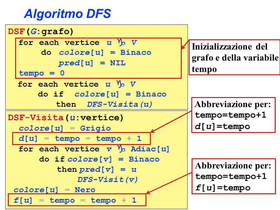 Algoritmo DFS DSF(G:grafo) for each vertice u V do colore[u] = Binaco pred[u] = NIL tempo = 0 DSF-Visita(u:vertice) colore[u] = Grigio d[u] d[u] = tem