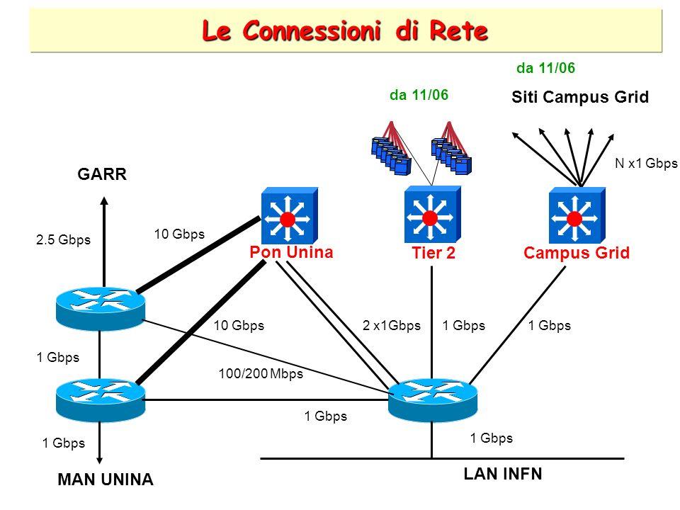 Le Connessioni di Rete LAN INFN 1 Gbps 2 x1Gbps 100/200 Mbps 10 Gbps 1 Gbps 10 Gbps 1 Gbps N x1 Gbps 2.5 Gbps Campus Grid GARR MAN UNINA Siti Campus Grid Tier 2 Pon Unina da 11/06
