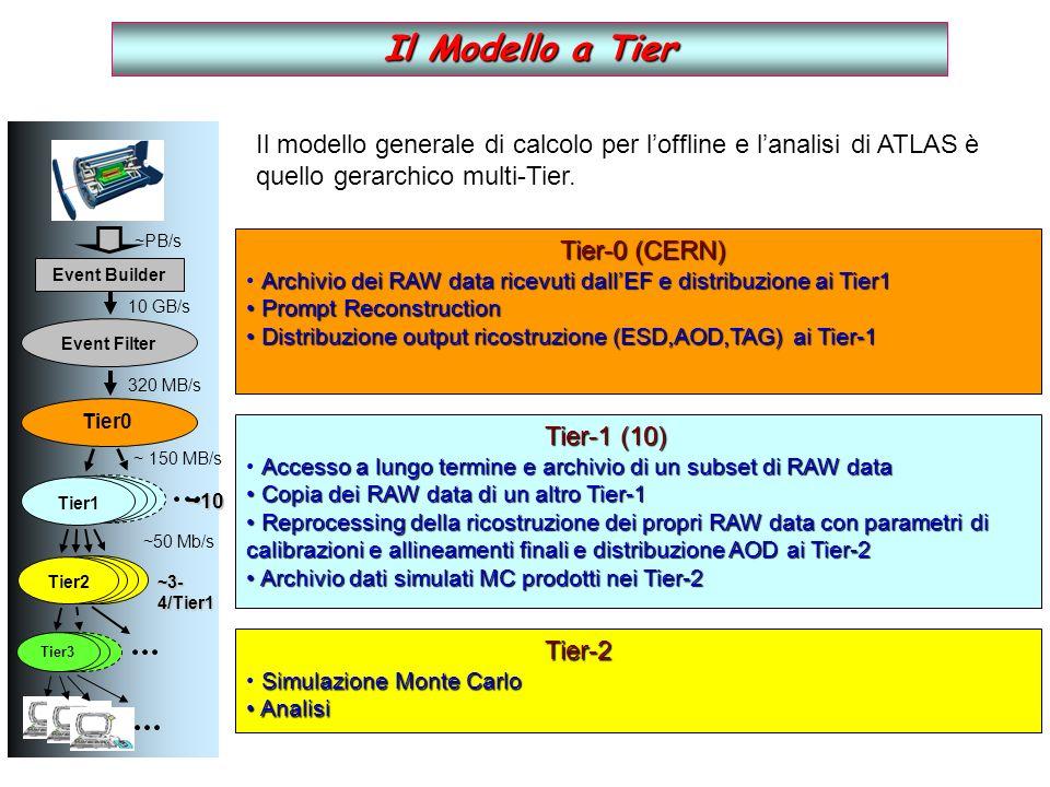 Il Modello a Tier Tier-0 (CERN) Tier-0 (CERN) Archivio dei RAW data ricevuti dallEF e distribuzione ai Tier1 Prompt Reconstruction Prompt Reconstruction Distribuzione output ricostruzione (ESD,AOD,TAG) ai Tier-1 Distribuzione output ricostruzione (ESD,AOD,TAG) ai Tier-1 Il modello generale di calcolo per loffline e lanalisi di ATLAS è quello gerarchico multi-Tier.