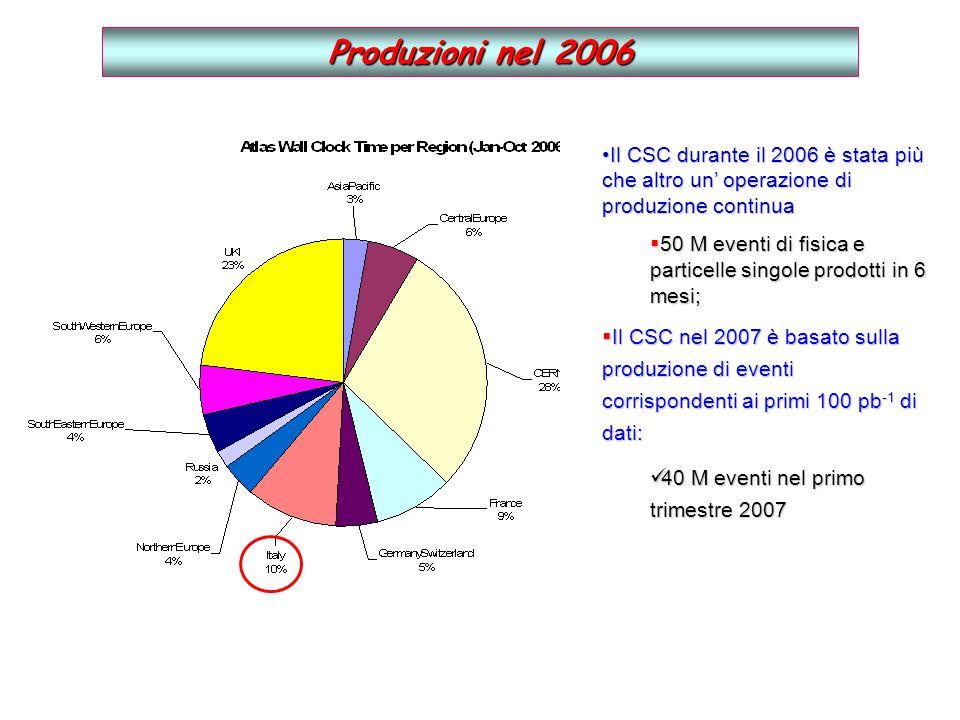 Produzioni nel 2006 Il CSC durante il 2006 è stata più che altro un operazione di produzione continuaIl CSC durante il 2006 è stata più che altro un operazione di produzione continua 50 M eventi di fisica e particelle singole prodotti in 6 mesi; 50 M eventi di fisica e particelle singole prodotti in 6 mesi; Il CSC nel 2007 è basato sulla produzione di eventi corrispondenti ai primi 100 pb -1 di dati: Il CSC nel 2007 è basato sulla produzione di eventi corrispondenti ai primi 100 pb -1 di dati: 40 M eventi nel primo trimestre 2007 40 M eventi nel primo trimestre 2007