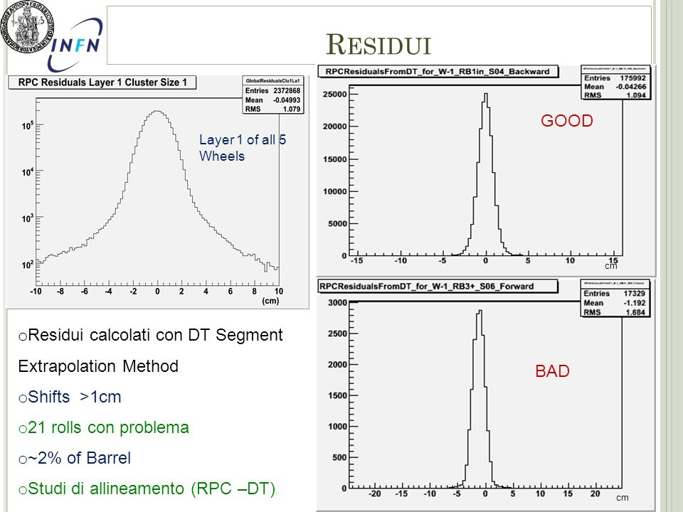 12 R ESIDUI o Residui calcolati con DT Segment Extrapolation Method o Shifts >1cm o 21 rolls con problema o ~2% of Barrel o Studi di allineamento (RPC –DT) BAD GOOD Layer 1 of all 5 Wheels cm