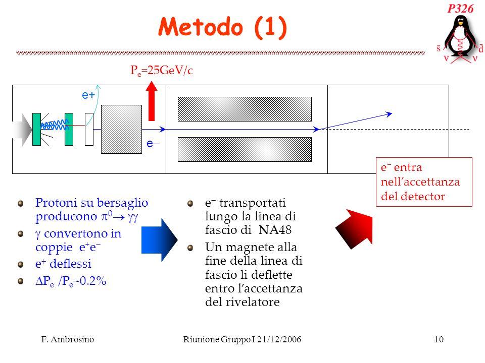 F. AmbrosinoRiunione Gruppo I 21/12/200610 Metodo (1) P e =25GeV/c e+ e e entra nellaccettanza del detector Protoni su bersaglio producono 0 converton