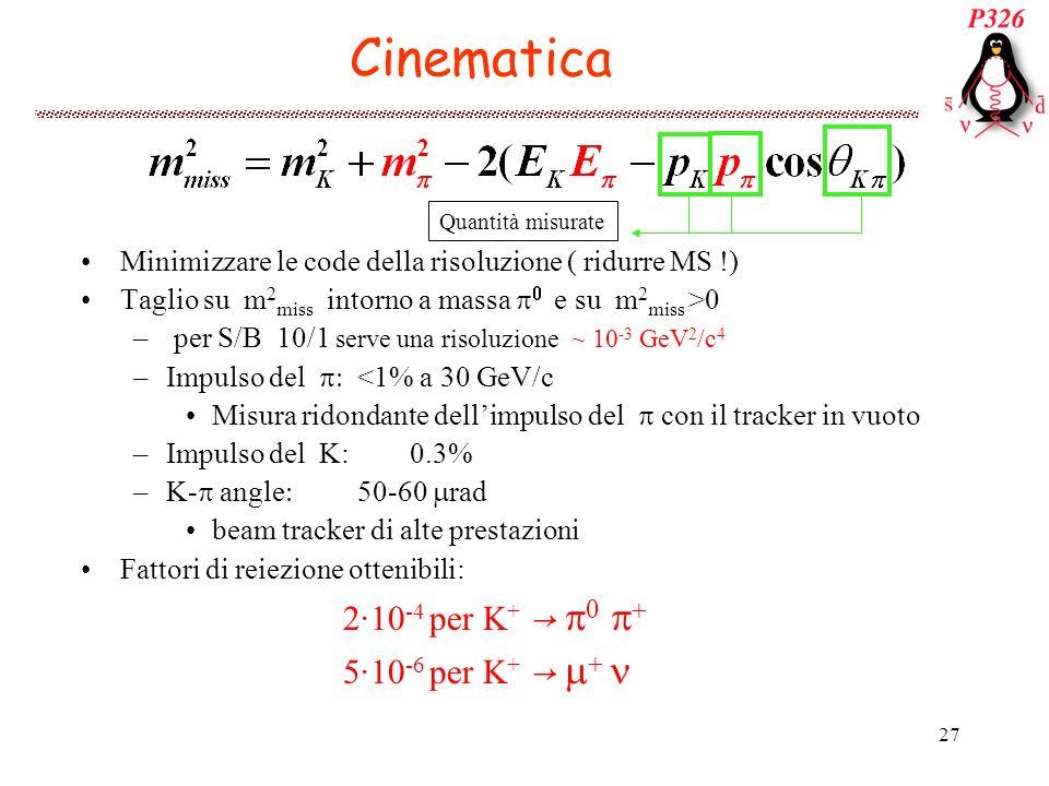27 Cinematica Measured quantities Minimizzare le code della risoluzione ( ridurre MS !) Taglio su m 2 miss intorno a massa e su m 2 miss >0 – per S/B 10/1 serve una risoluzione ~ 10 -3 GeV 2 /c 4 –Impulso del <1% a 30 GeV/c Misura ridondante dellimpulso del con il tracker in vuoto –Impulso del K: 0.3% –K- angle 50-60 rad beam tracker di alte prestazioni Fattori di reiezione ottenibili: 2·10 -4 per K + 5·10 -6 per K + Quantità misurate
