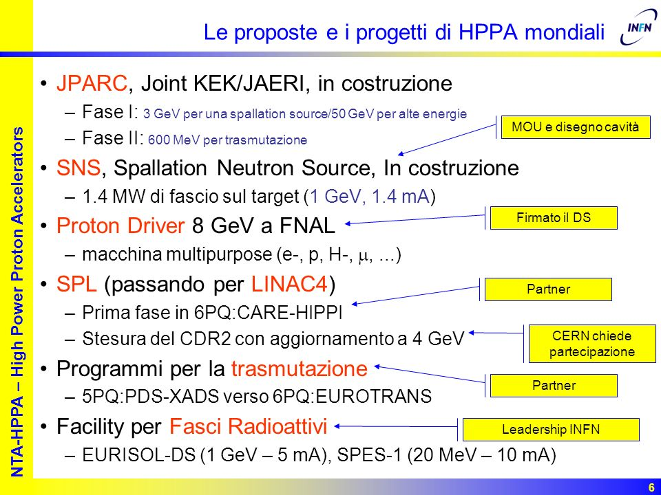 European studies for nuclear waste transmutation NTA-HPPA – High Power Proton Accelerators 6 Le proposte e i progetti di HPPA mondiali JPARC, Joint KE