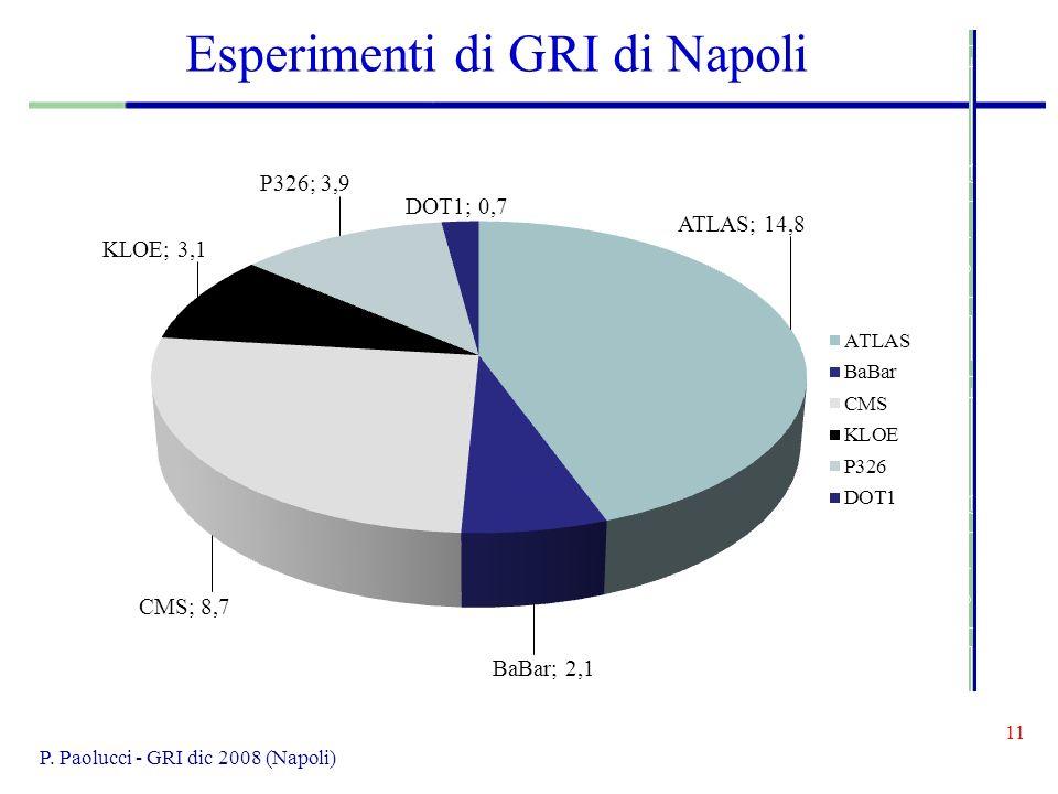 11 P. Paolucci - GRI dic 2008 (Napoli) Esperimenti di GRI di Napoli
