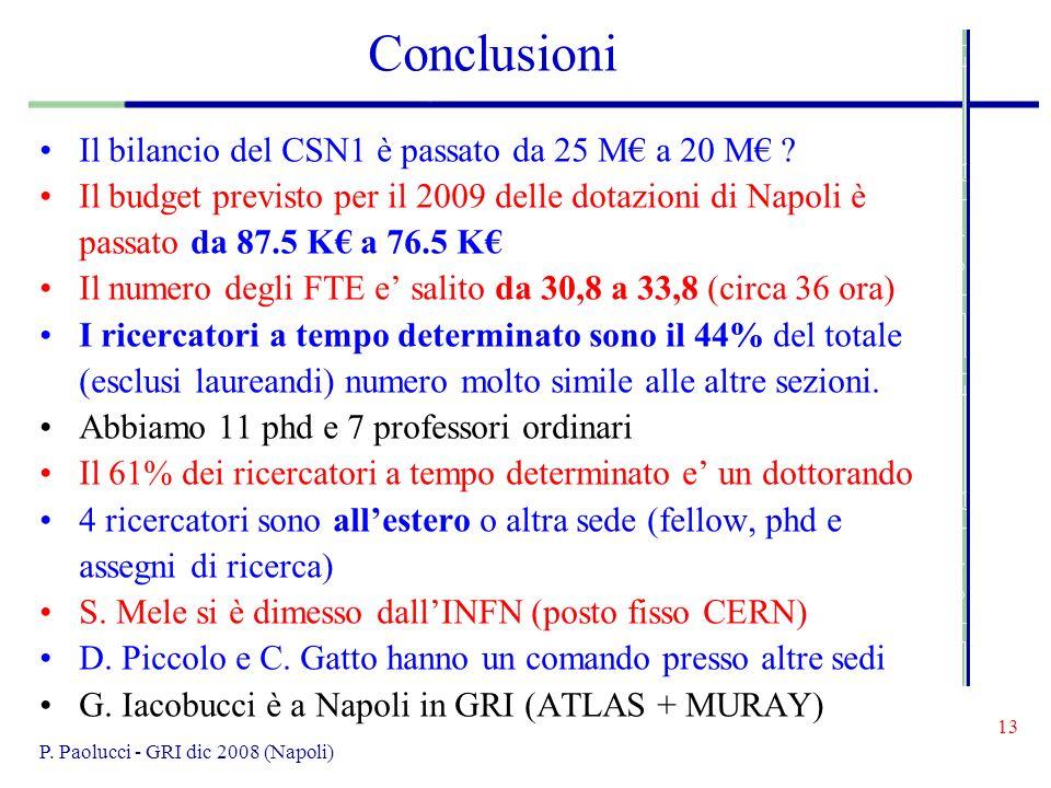 13 P. Paolucci - GRI dic 2008 (Napoli) Conclusioni Il bilancio del CSN1 è passato da 25 M a 20 M .