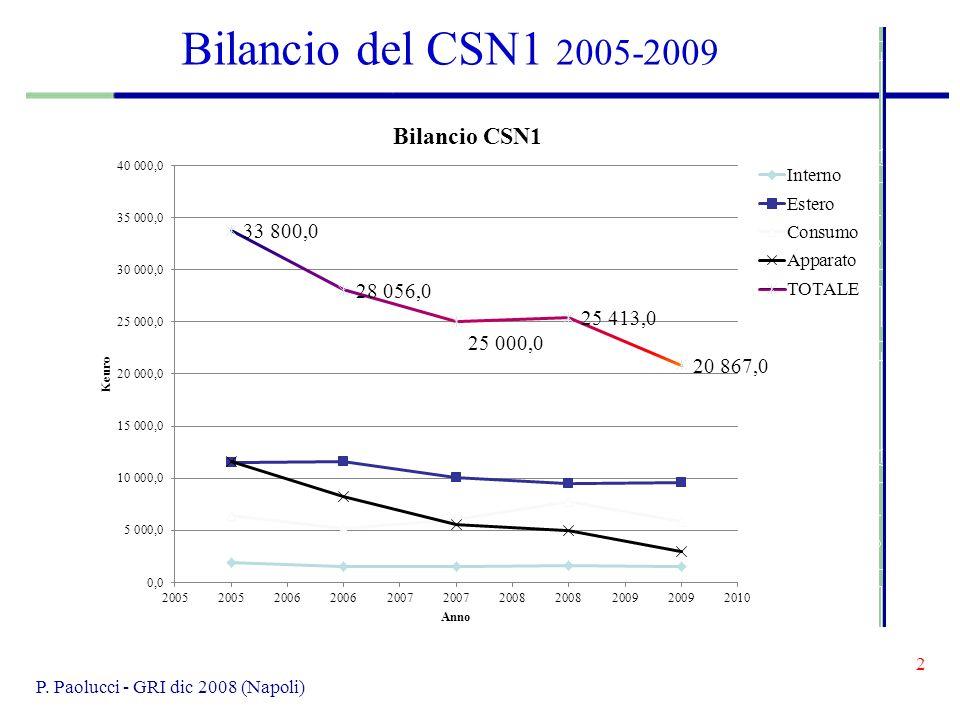 13 P.Paolucci - GRI dic 2008 (Napoli) Conclusioni Il bilancio del CSN1 è passato da 25 M a 20 M .
