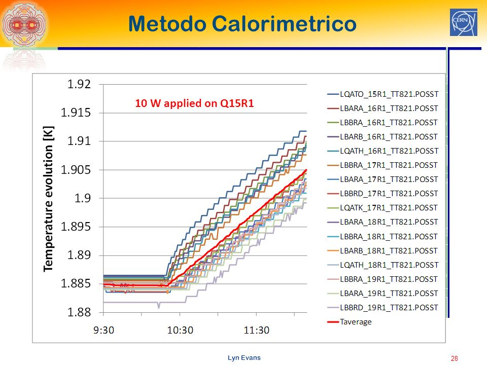 Lyn Evans Metodo Calorimetrico 28 10 W applied on Q15R1