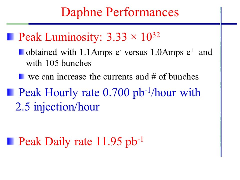 Daphne Performances Peak Luminosity: 3.33 × 10 32 obtained with 1.1Amps e - versus 1.0Amps e + and with 105 bunches we can increase the currents and # of bunches Peak Hourly rate 0.700 pb -1 /hour with 2.5 injection/hour Peak Daily rate 11.95 pb -1