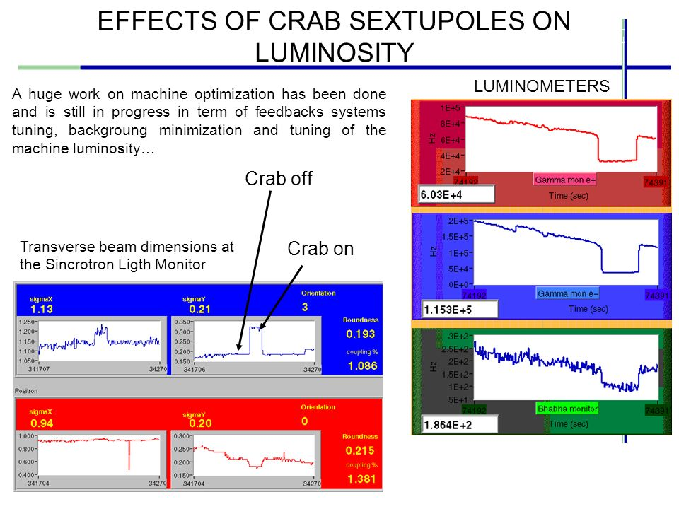 EFFECTS OF CRAB SEXTUPOLES ON LUMINOSITY Crab on Crab off Transverse beam dimensions at the Sincrotron Ligth Monitor LUMINOMETERS A huge work on machine optimization has been done and is still in progress in term of feedbacks systems tuning, backgroung minimization and tuning of the machine luminosity…