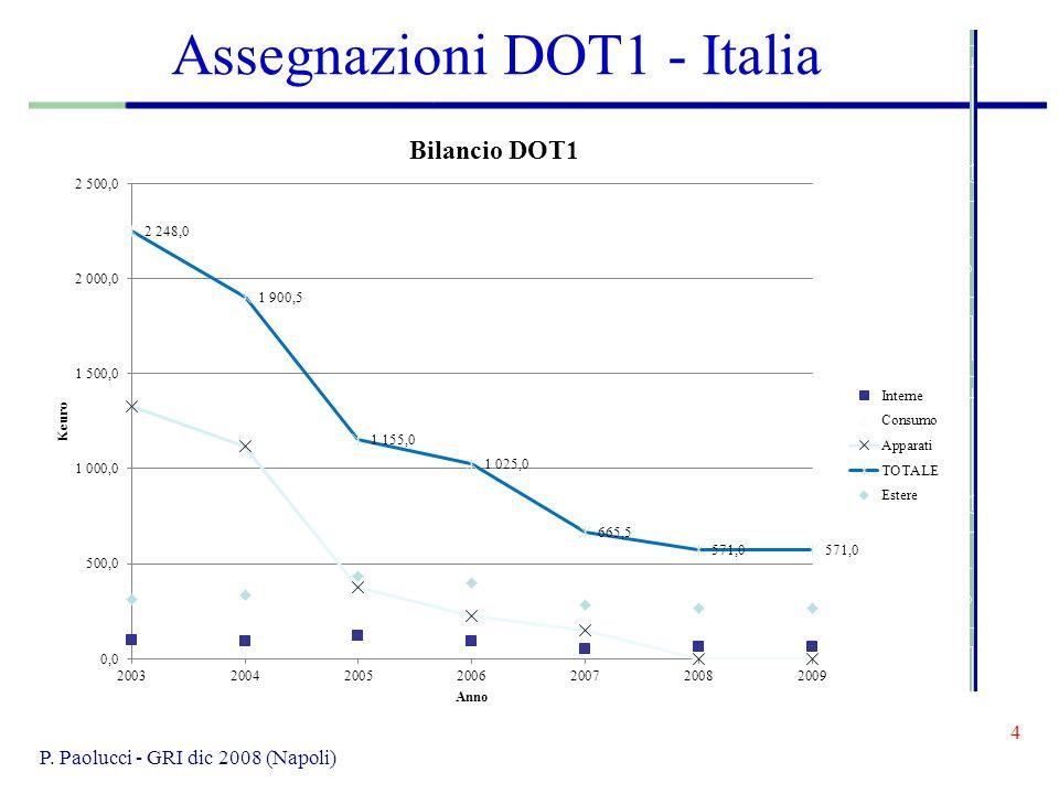 5 Assegnazioni DOT1 di Napoli Sono diminuite da 87.5 KE a 76.5 KE