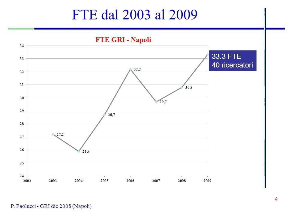 9 P. Paolucci - GRI dic 2008 (Napoli) FTE dal 2003 al 2009 33.3 FTE 40 ricercatori