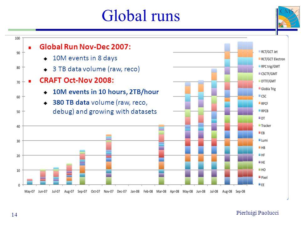Global runs 14 n Global Run Nov-Dec 2007: u 10M events in 8 days u 3 TB data volume (raw, reco) n CRAFT Oct-Nov 2008: u 10M events in 10 hours, 2TB/ho