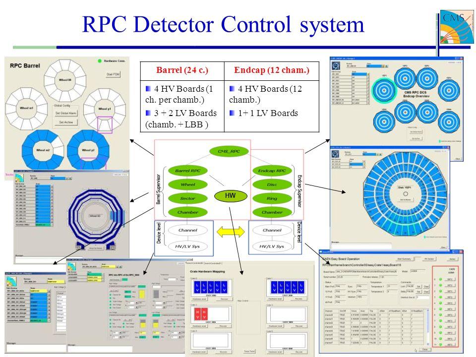 30 Pierluigi Paolucci RPC Detector Control system HW Barrel (24 c.)Endcap (12 cham.) 4 HV Boards (1 ch. per chamb.) 3 + 2 LV Boards (chamb. + LBB ) 4