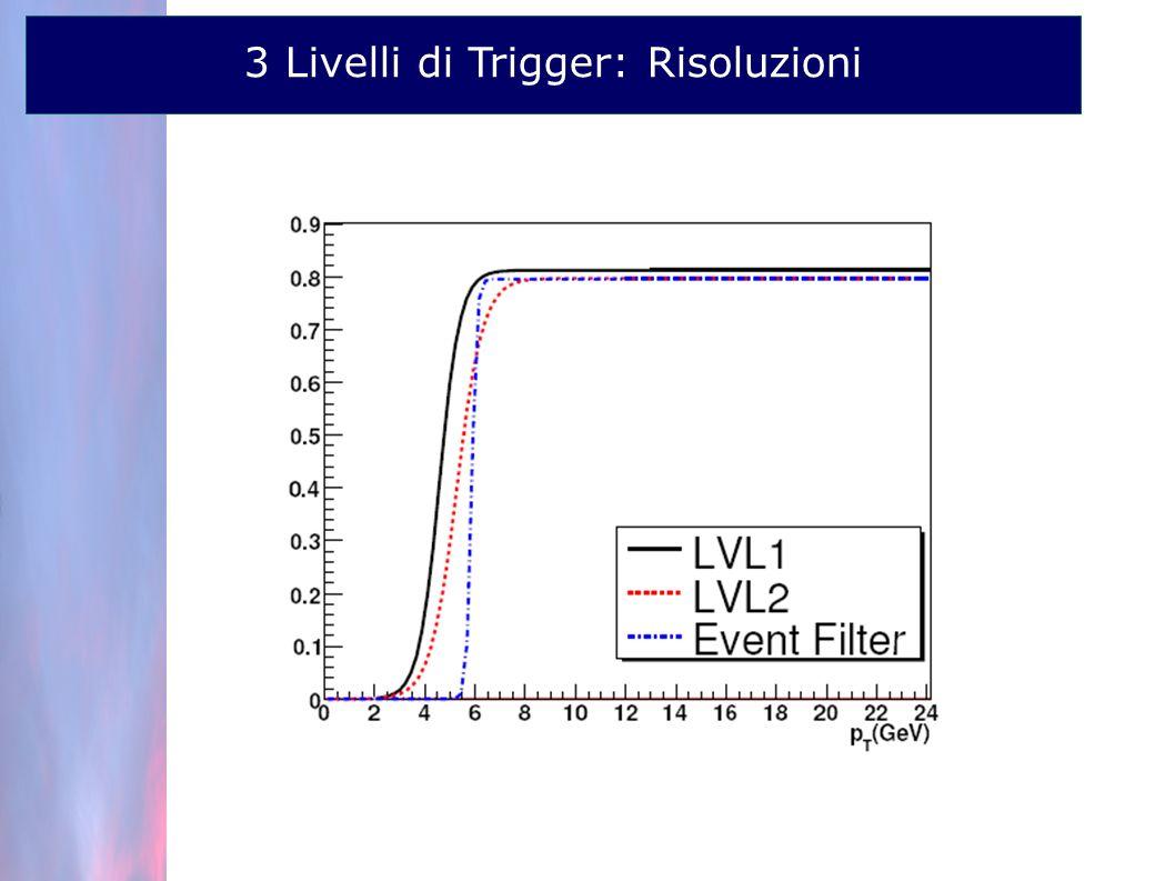 3 Livelli di Trigger: Risoluzioni