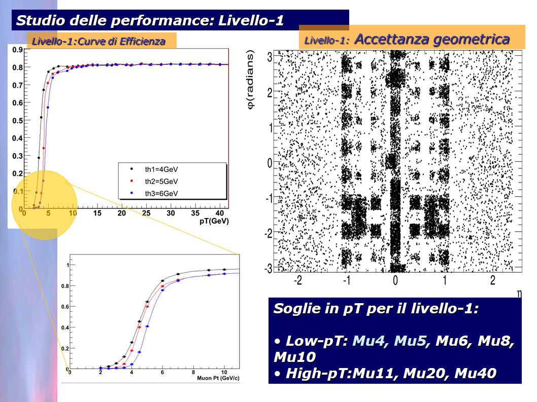 Studio delle performance: Livello-1 Livello-1: Accettanza geometrica Soglie in pT per il livello-1: Low-pT: Mu4, Mu5, Mu6, Mu8, Mu10 Low-pT: Mu4, Mu5, Mu6, Mu8, Mu10 High-pT:Mu11, Mu20, Mu40 High-pT:Mu11, Mu20, Mu40 Livello-1:Curve di Efficienza