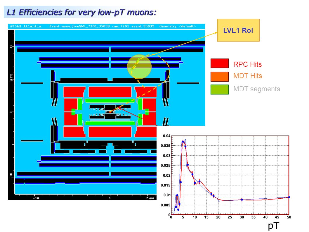 L1 Efficiencies for very low-pT muons: Reco ID Track RPC Hits MDT Hits MDT segments LVL1 RoI Muons pT=2 GeV pT