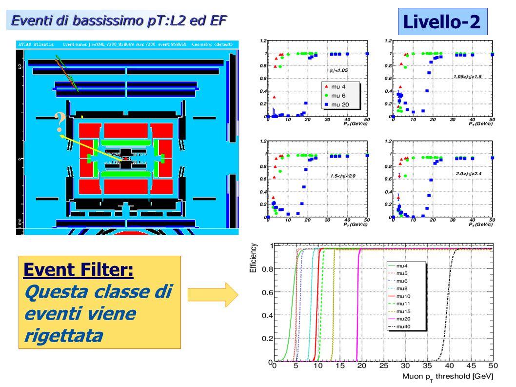 Livello-2 Eventi di bassissimo pT:L2 ed EF Event Filter: Questa classe di eventi viene rigettata