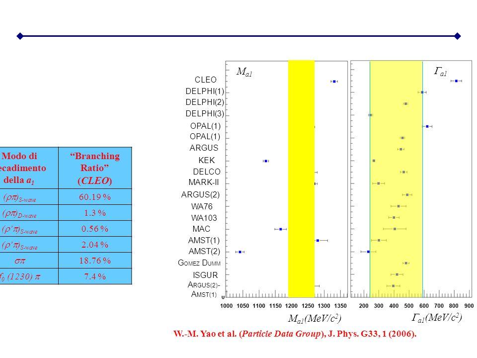 CLEO DELPHI(1) DELPHI(2) DELPHI(3) OPAL(1) ARGUS KEK DELCO MARK-II ARGUS(2) WA76 WA103 MAC AMST(1) AMST(2) G OMEZ D UMM ISGUR A RGUS(2) - A MST(1) M a