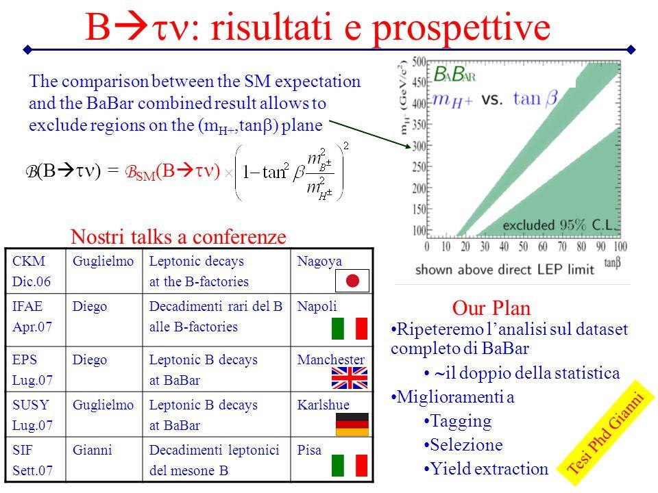 B : risultati e prospettive Ripeteremo lanalisi sul dataset completo di BaBar il doppio della statistica Miglioramenti a Tagging Selezione Yield extra