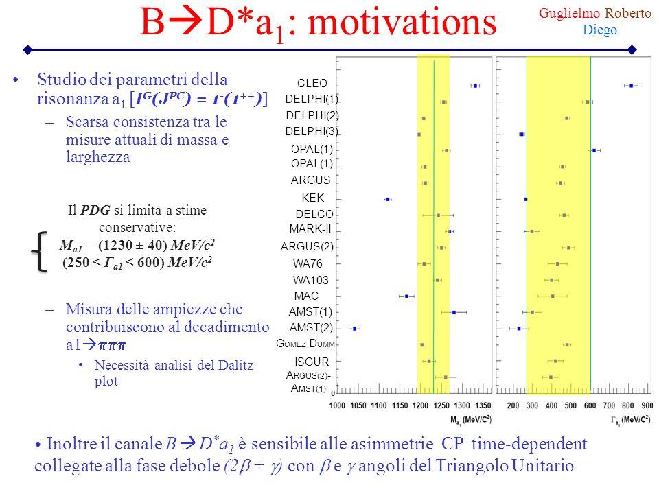 B D*a 1 : motivations Studio dei parametri della risonanza a 1 [ I G (J PC ) = 1 - (1 ++ )] –Scarsa consistenza tra le misure attuali di massa e largh