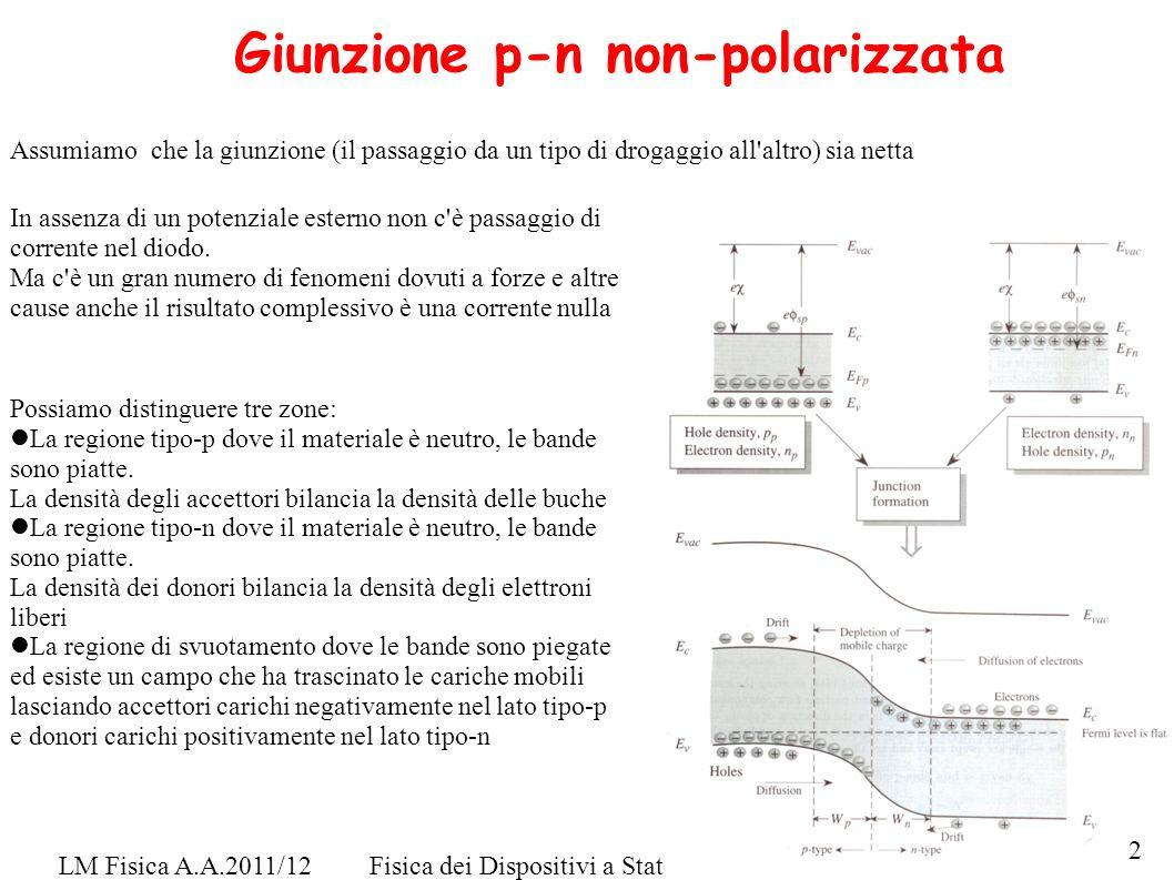 LM Fisica A.A.2011/12Fisica dei Dispositivi a Stato Solido - F. De Matteis Giunzione p-n non-polarizzata Assumiamo che la giunzione (il passaggio da u