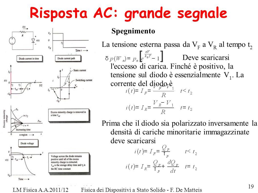LM Fisica A.A.2011/12Fisica dei Dispositivi a Stato Solido - F. De Matteis Risposta AC: grande segnale Spegnimento La tensione esterna passa da V F a