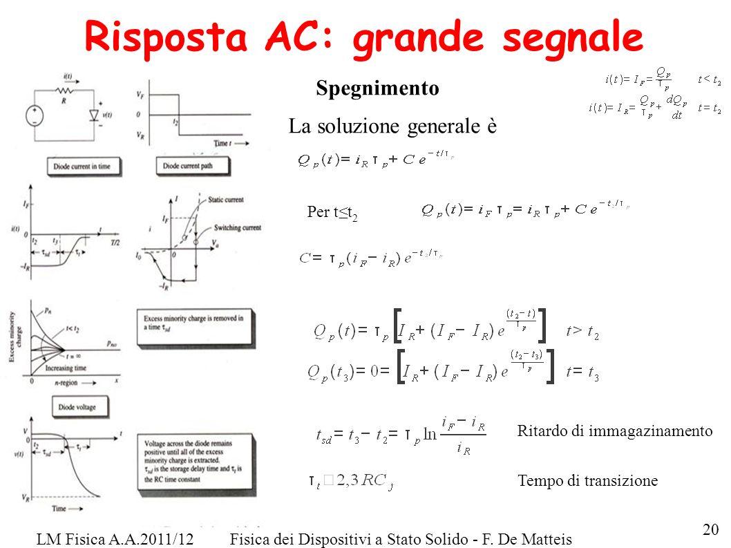 LM Fisica A.A.2011/12Fisica dei Dispositivi a Stato Solido - F. De Matteis Risposta AC: grande segnale Spegnimento La soluzione generale è 20 Per tt 2